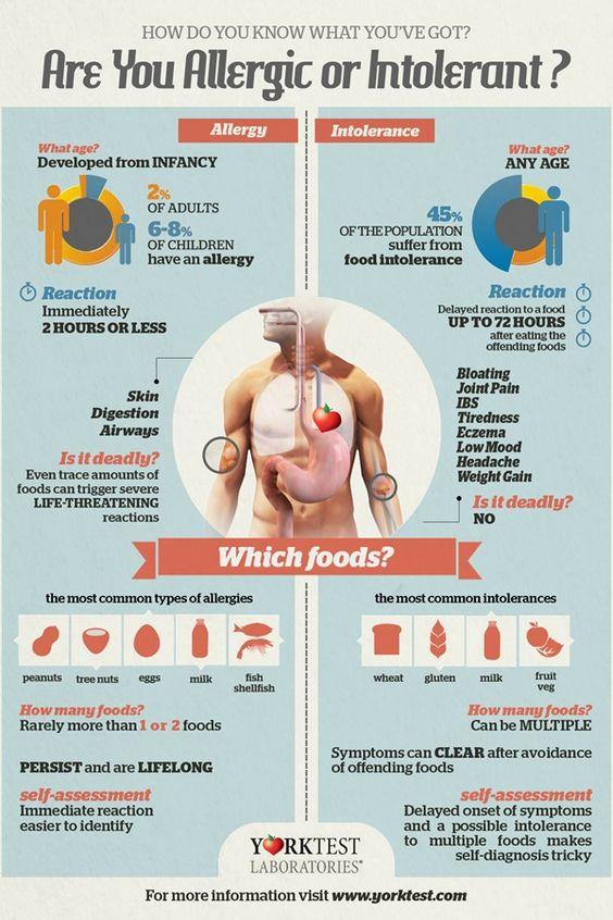 Food allergy severe sore throat