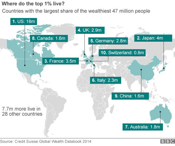 Where do the wealthiest 1% live? A report by the charity Oxfam released to coincide with the Davos gathering caused a stir by predicting that the wealthiest 1% will soon own more than the rest of the world's population.