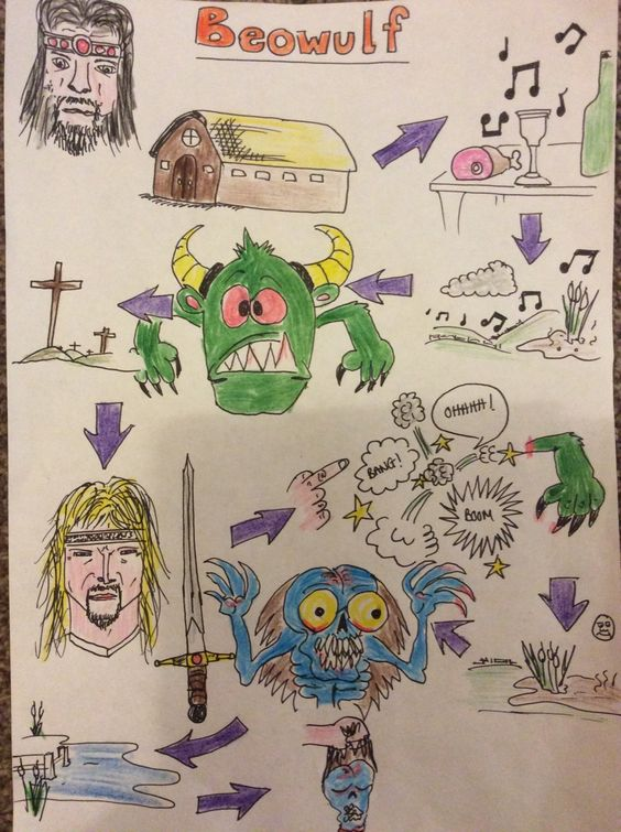beowulf story map Getting to know stories really well helps us to learn the patterns of written  language here you can see billie's story map of 'beowulf' can you understand.