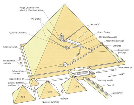 the robot  robots and the great on pinterestdiagram of the inside of the great pyramid of khufu  cheops  and satellite pyramids