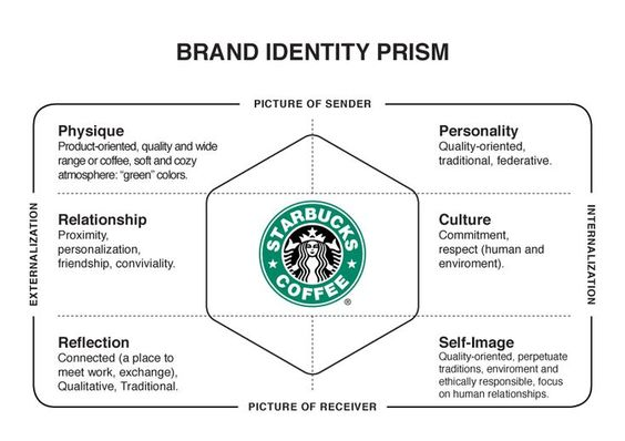 starbucks the keys to creating value Value creation starbucks use cases starbucks has successfully created a  complex of value around a simple commodity comparing the.