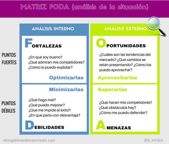 Matriz Dafo Y Foda Infograf As Infographics Pinterest