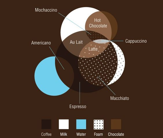 How to make hot cofee beverages - in a nice Infographic visual.