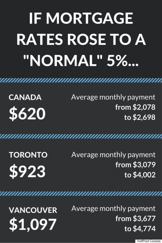 A Return To 'Normal Mortgage Rates Would Crush Canadians: