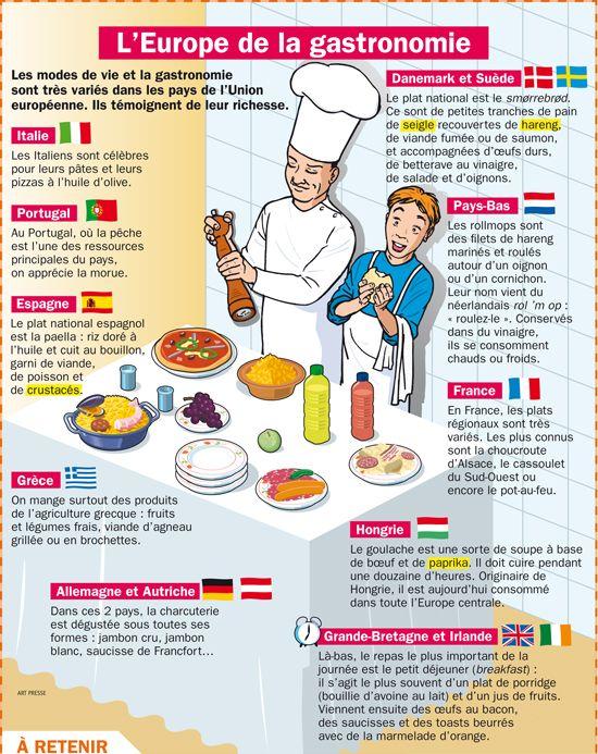 L'Europe de la gastronomie