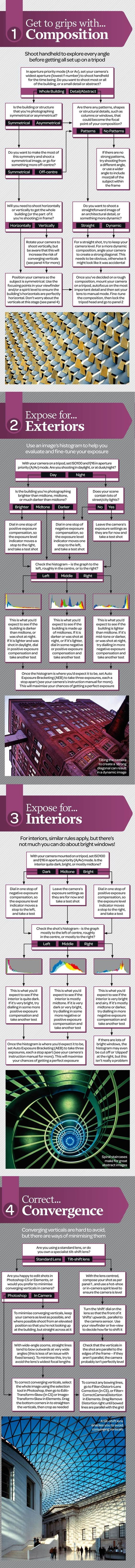Architecture photography cheat sheet: tips for shooting exteriors, interiors and more.