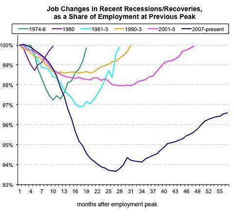 More Recent Graphic Of Obama Recession Job Losses  Political And