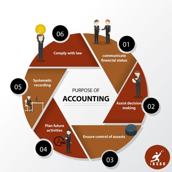 Accounting Ideas
