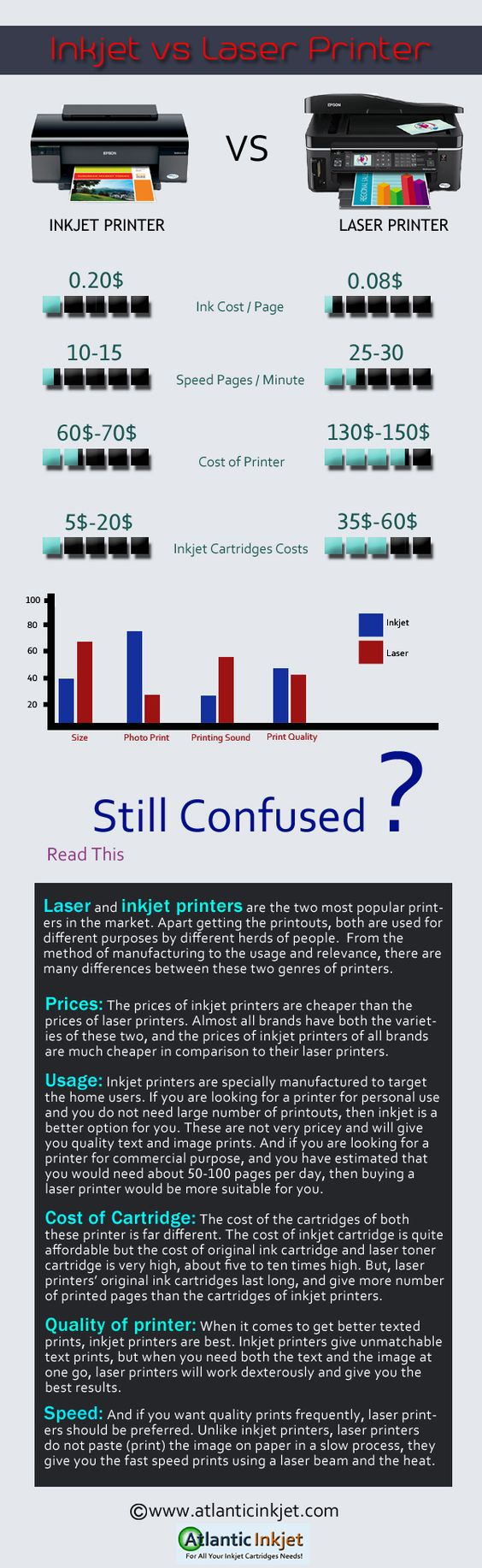 Color printing inkjet vs laser - Cool Info Graphic On Inkjet Printer Vs Laser Printer Check Out Our Blog Infographic Image Printer Printer Infographic Pinterest Inkjet Printer