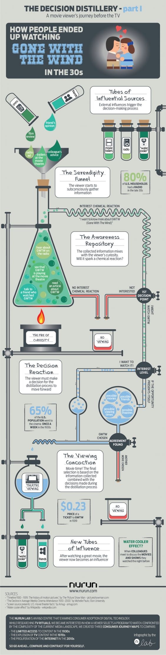 The Decision Distillery: Part 1[INFOGRAPHIC]