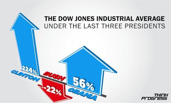 DOW JONES BY PRESIDENT: Clinton (+224%), Bush (-22%), Obama (+56%)