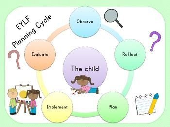 early years learning framework planning templates - thank you for stopping by and viewing the eylf planning