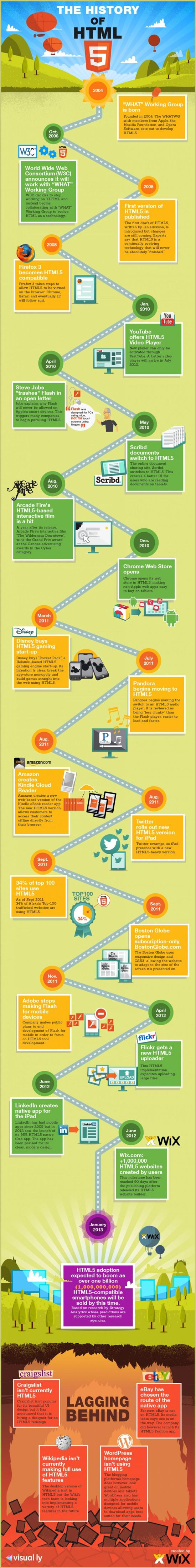 Infographic: History of HTML5