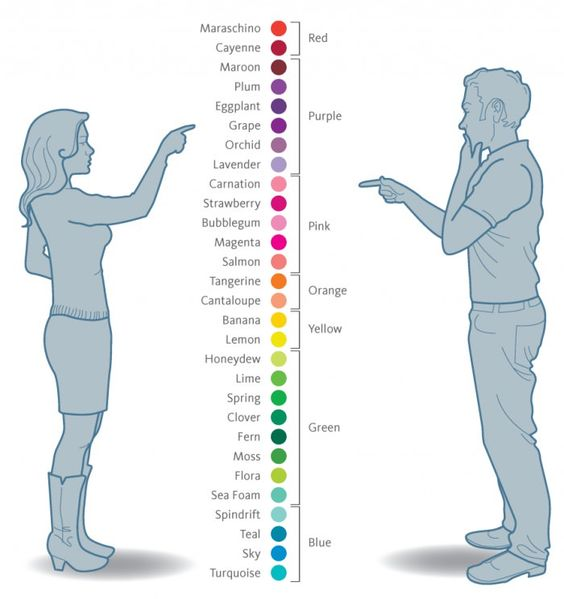 How men and women see colours:
