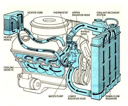 How Engine Cooling System Works Engviral Com Automotive