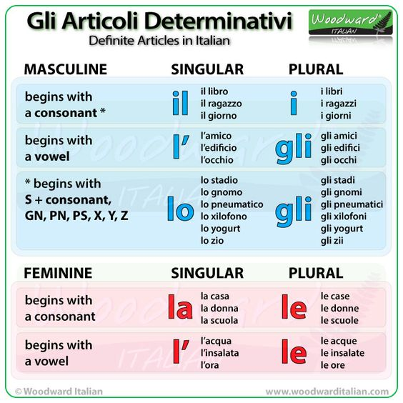 English In Italian: Gli Articoli Determinativi In Italiano (Definite Articles