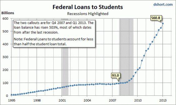 Loan Balance Has Risen 503 The Chart Is Depressing Greenstudent