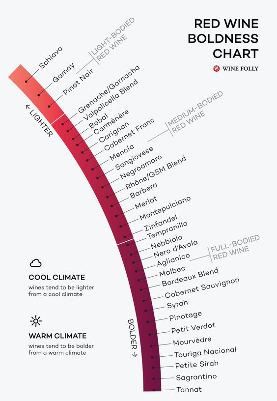 Red Wine Boldness Chart by Wine Folly The Spectrum of Boldness in Red Wines