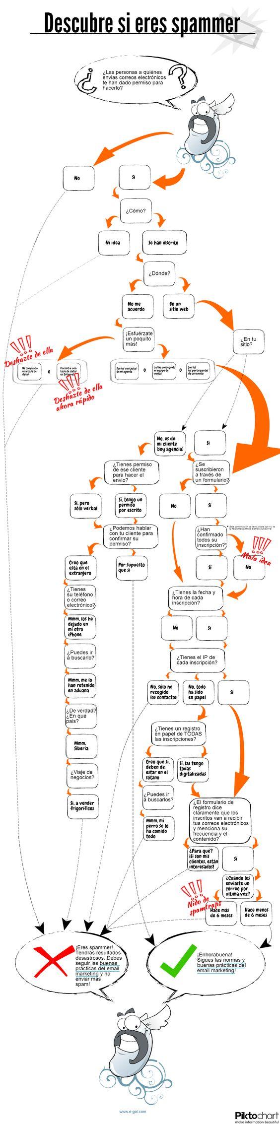 descubre si eres #spammer,(individuo o empresa que envían correo no deseado) #Infografía