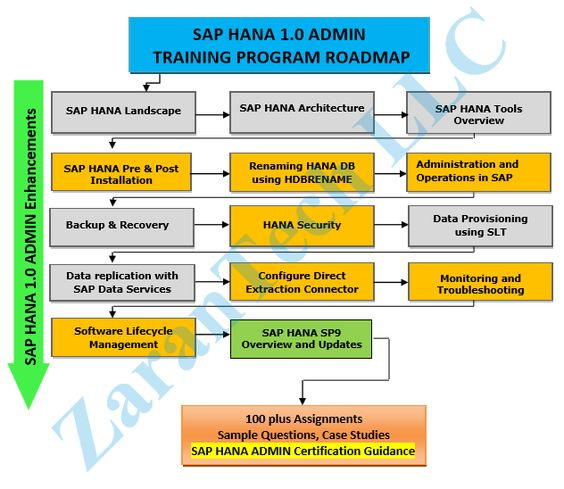 SAP HANA Admin Training Roadmap More Info @    wwwzarantech - sample sap bw resume
