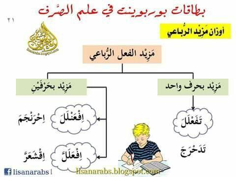 ورقة عمل لدرس الهمزة المتطرفة وتنوين الف النصب للصف التاسع الفصل الأول Learning Arabic Learning Blog Posts