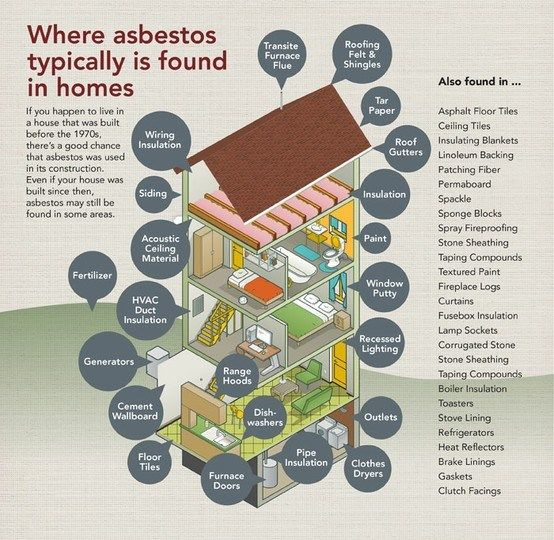 Where Asbestos is Typically Found in Old Houses #asbestosinhouse