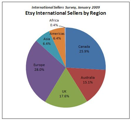 Survey Says: International Seller Survey Results Are In | The Etsy BlogThe Etsy Blog