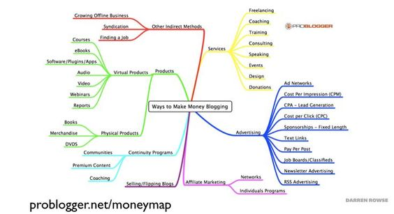 Darren Rowse @ProBlogger made this mindmap or potential income streams for a blog.
