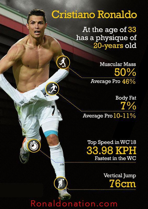 Ronaldo Facts Cristiano Ronaldo Juventus Cristiano Ronaldo Ronaldo