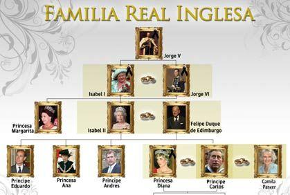 Árbol genealógico de la Familia Real inglesa