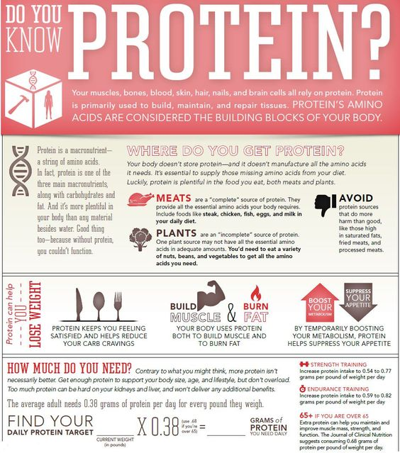 Do you know your protein?