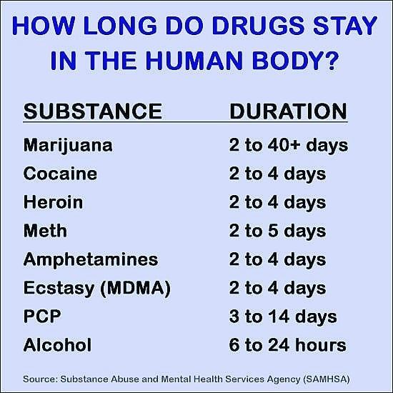 2d1fc60425fa6b2c030710ef607104bd - How Long To Get Medicine Out Of Your System