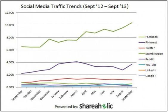 Pinterest referral traffic statistics raise profile
