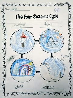 The Four Seasons Cycle FREEBIE to check for understanding of seasonal cycle order