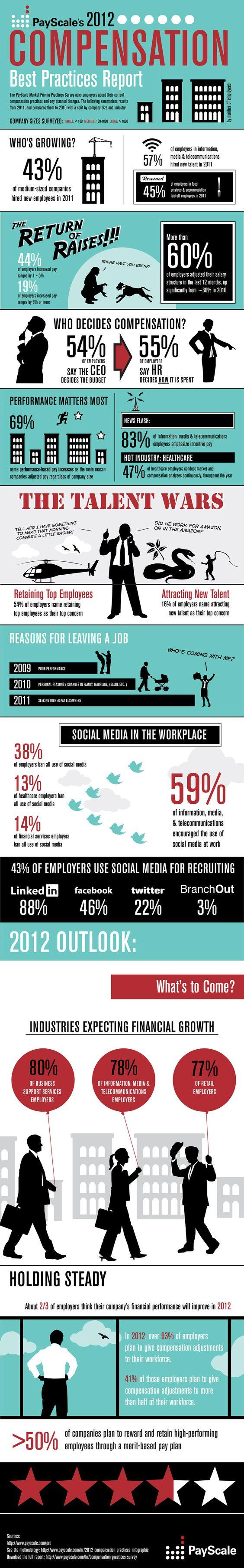 Studie von Payscale über Angestellte, dessen Erwartungen für 2012, deren Lohnentwicklung und wie mit Social Media am Arbeitsplatz und fürs Recruiting verwendet wird.