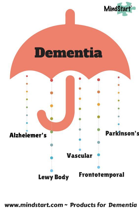 dementia vs alzheimer's disease Dementia is a large category of neurodegenerative conditions that affect the brain it includes alzheimer's disease, vascular dementia, frontal temporal dementia dementia pugilistica (boxer's, or.