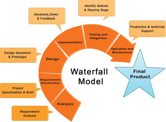 Waterfall development process should say 39 integration for Waterfall application development