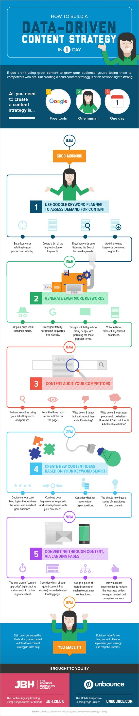 Create a Data-Driven Content Strategy in 1 Day [INFOGRAPHIC]
