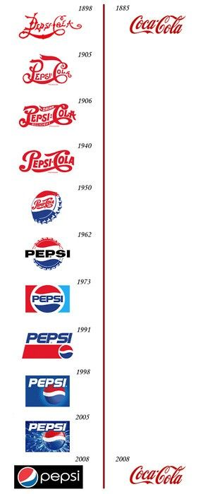 A logo evolution tells a lot about the brand soul searching and its leadership stance.  Pepsi vs. CocaCola logo revisions... #design #logo #brands - Via i heart brand