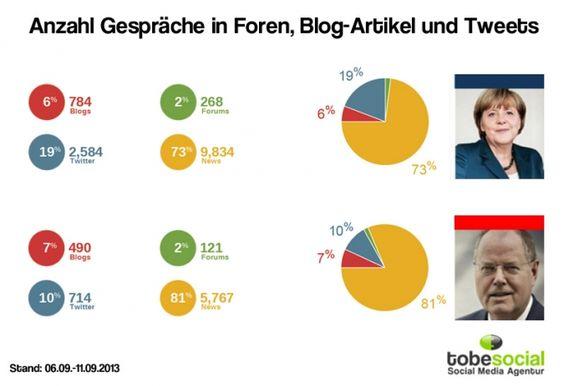 Verteilung und Anzahl der Gespräche über Facebook, Blogs und Twitter