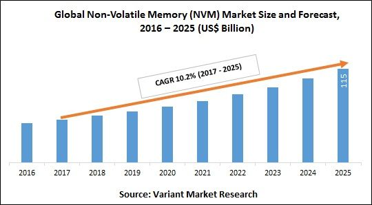 Global Non Volatile Memory Nvm Market Is Estimated To Reach 115