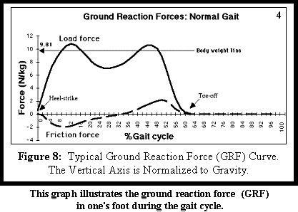 Gait Analysis - Normal Gait Cycle