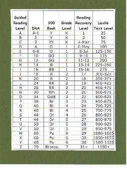 I needed a quick conversion chart that correlates Fountas and Pinnel Guided Reading levels with the DRA system my school district uses to assess st...: Reading Charts, Dra Reading Levels, Dra Assessment, Reading Level Chart, Lexile Reading Levels, Dra System, Reading Levels Chart, Lexile Level Chart, Leveled Book