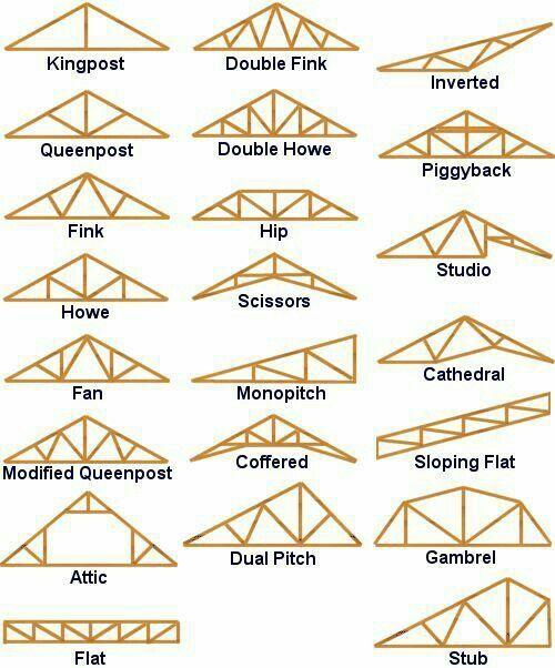 16 Enthralling Roofing Garden Asador Ideas Roof Trusses Roof Truss Design Roof Construction