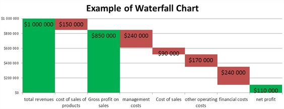 Waterfall chart Excel Tips Pinterest Template - waterfall chart