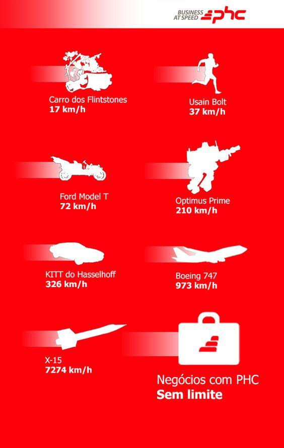 Business at Speed. Os #negocios com a PHC não têm limite de #velocidade
