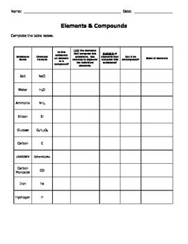 Worksheet Elements And Compounds Worksheet shopping student and jewels on pinterest students will complete the data table by identifying substances as elements or compounds i