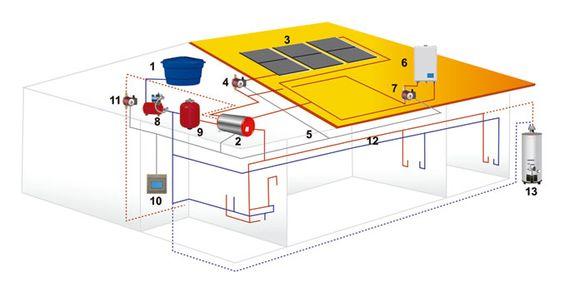 1 - Caixa D'água 2 - Reservatório Térmico (RT)      Solar ou Elétrico híbrido 3 - Coletores Solares 4 - Bomba de Recirculação Solar 5 - Sistema de Apoio Elétrico 6 - Sistema de Apoio a Gás 7 - Bomba de Recirculação do Apoio a Gás8 – Pressurizador 9 - Vaso de Expansão 10 - Central de Controle Eletrônico 11 - Sistema de Recirculação 12 - Rede Hidráulica 13 - Opcional: RT instalado na área de serviço        Com apoio a gás ou elétrico