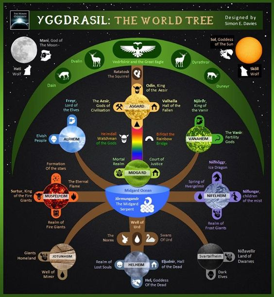 Yggdrasil, the World Tree  https://www.facebook.com/HumanOdyssey/photos/a.193886297403628.41593.178971832228408/545146758944245/?type=1