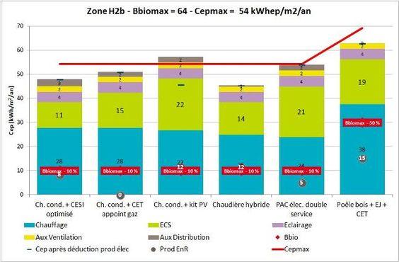 Evolution RT  La réglementation thermique 2012 (RT 2012) su0027inscrit
